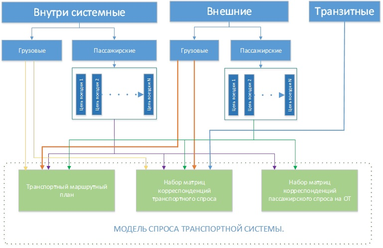 Структура модели транспортного спроса