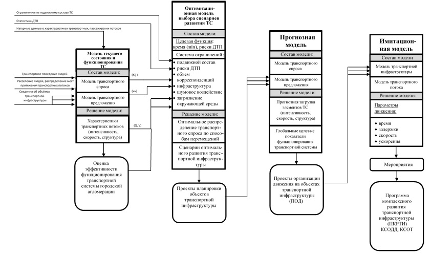 Общая структурная схема последовательного применения оптимизационных транспортных моделей, а также прогнозных и имитационных транспортных моделей
