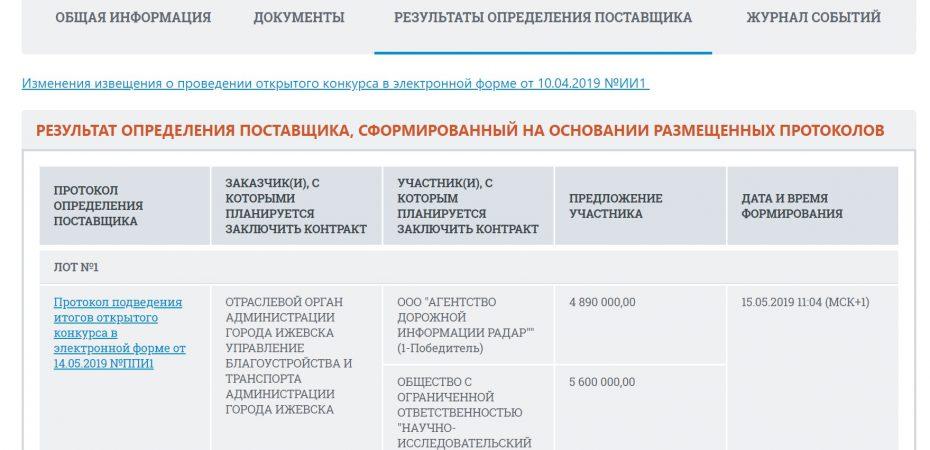 Агентство РАДАР одержало победу в конкурсе на разработку документа планирования регулярных перевозок в городе Ижевске